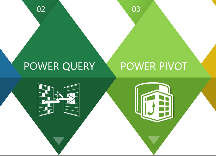 Uvod u Power Query i Power Pivot